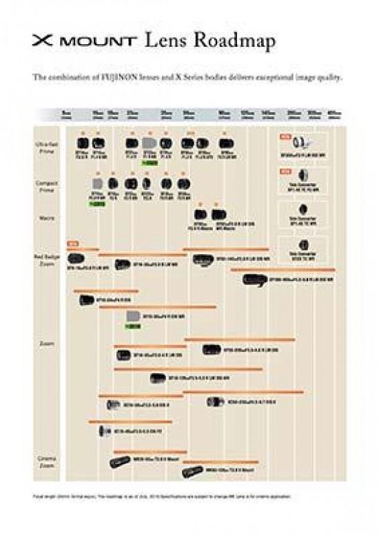 Fujifilm XF 33mm F1 R WR, XF 16mm F2 8 R WR, XF 16-80mm F4 R
