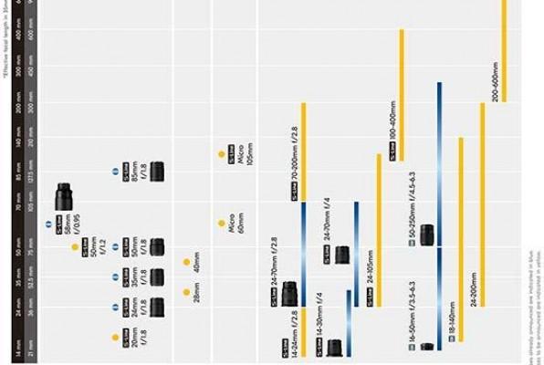 Nikon Z Series Lens Roadmap 2018-2021 | Photography Blog