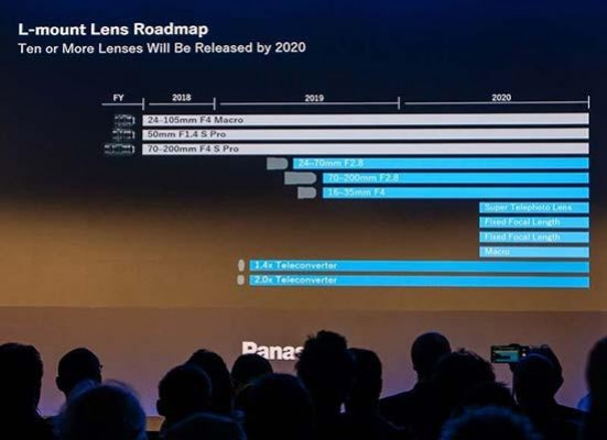 Panasonic L-Mount Full Frame Lens Roadmap