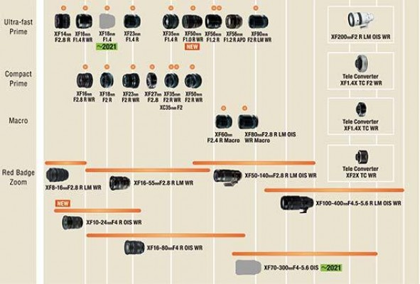 Fujifilm Adds XF 18mm F1.4 and XF 70-300mm F4-5.6 OIS to Lens Roadmap
