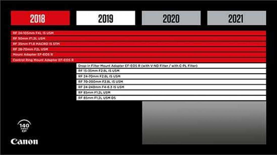 Canon Announces Six New EOS R Lenses for 2019