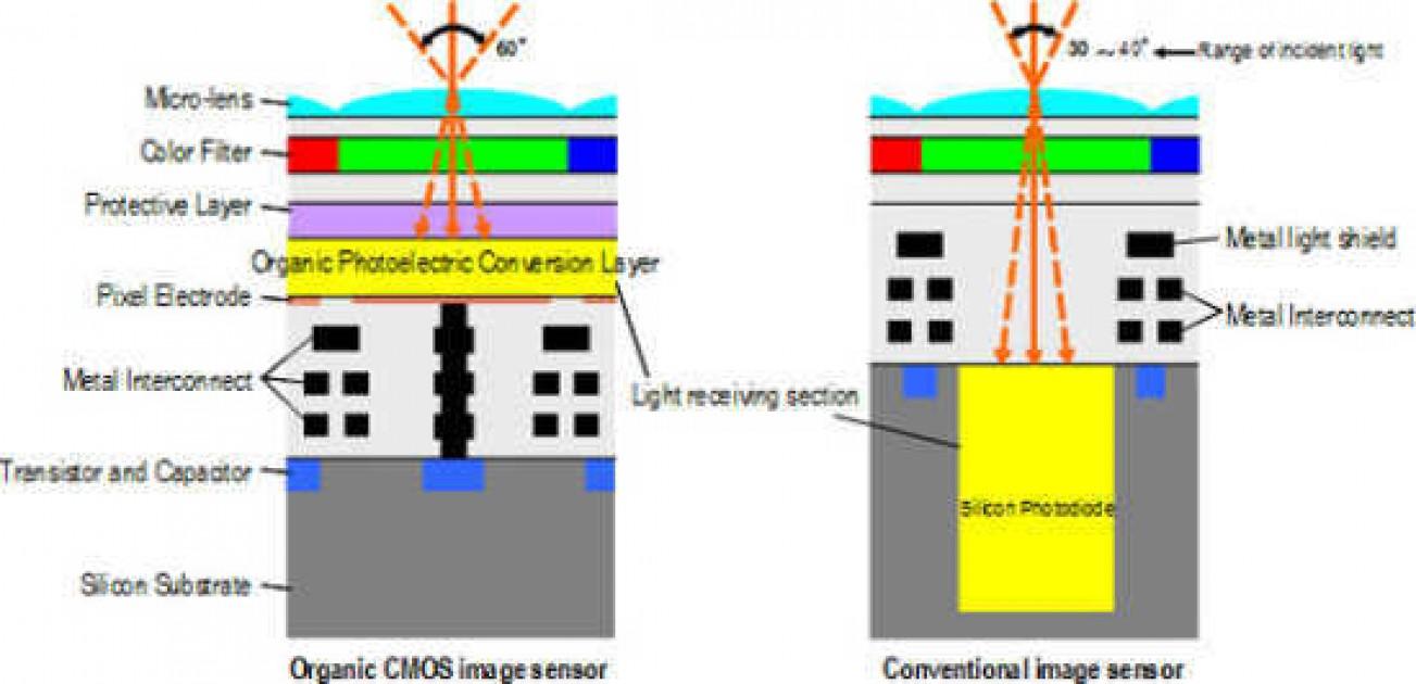 Fujfilm Panasonic Co Develop Organic Cmos Sensor