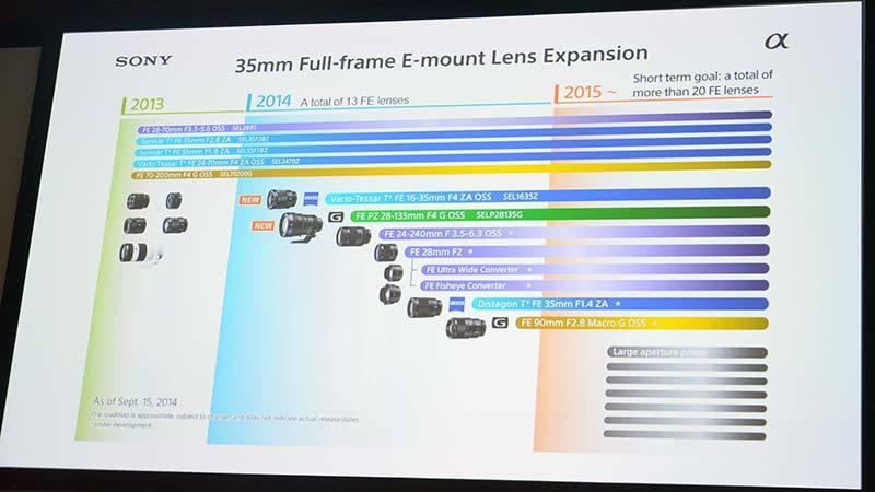 Sony Full Frame E Mount Lens Roadmap Updated Photography